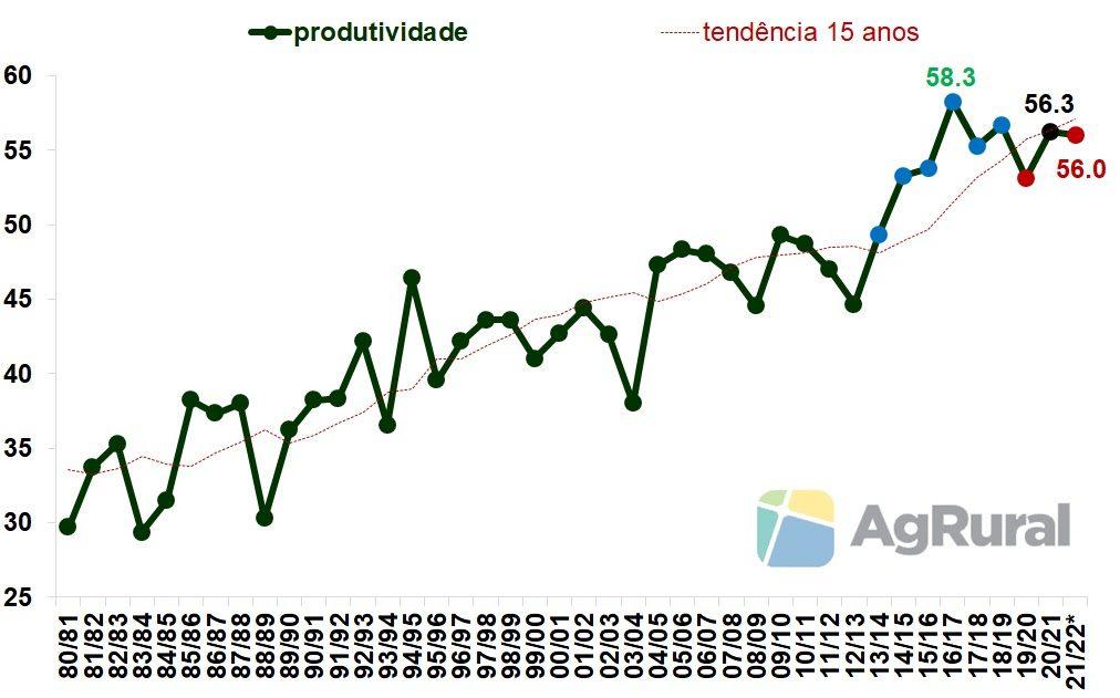 EUA Produtividade de Soja