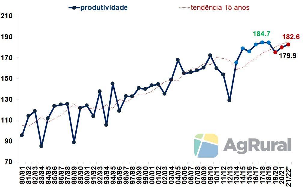 EUA Produtividade de Milho